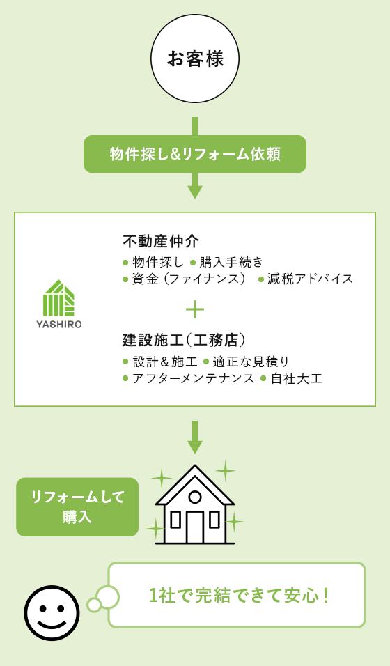 八城地建のワンストップサービス イメージ