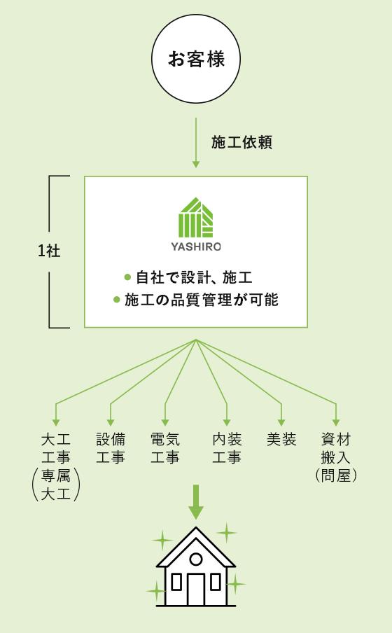 八城地建(工務店)リフォーム見積もりの流れ イメージ